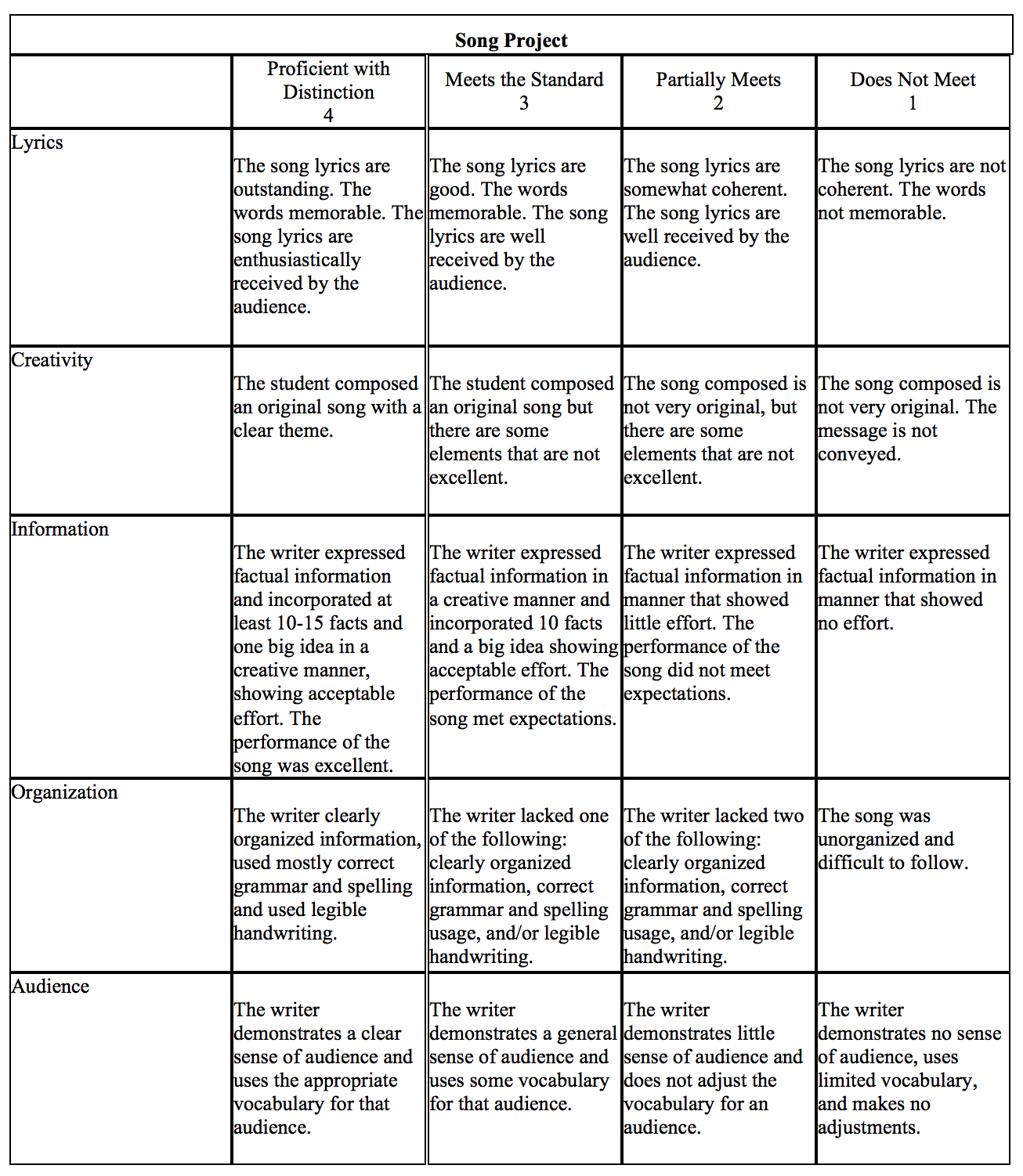 Assessment Rubrics In Drama
